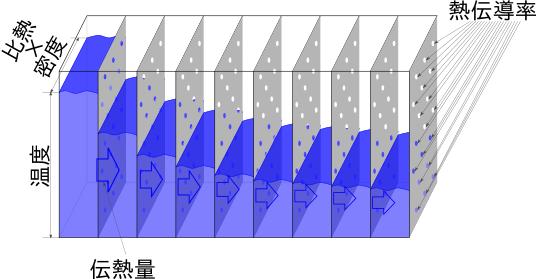 熱伝導率と熱拡散率(温度伝導率)の違い